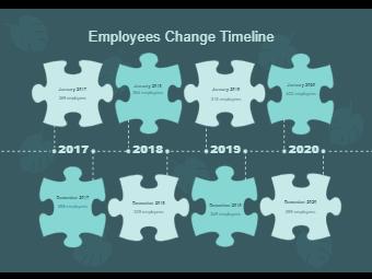 Employees Change Timeline