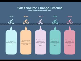 Sales Volume Change Timeline