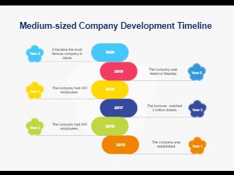 Medium-Sized Company Development Timeline