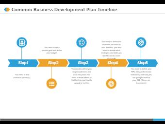 Common Business Development Plan Timeline
