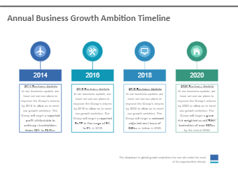 Annual Business Growth Ambition Timeline