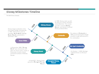 Disney Milestones Timeline