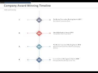 Company Award Winning Timeline