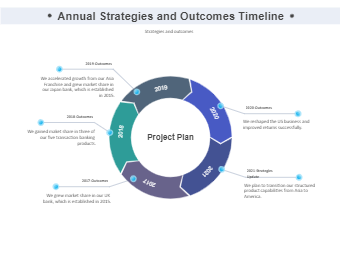 Annual Strategies and Outcomes Timeline
