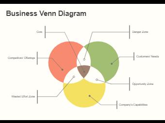 Business Venn Diagram
