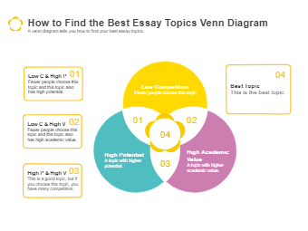 How to Find the Best Essay Topics Venn Diagram
