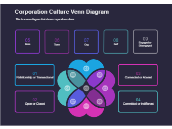 Corporation Culture Venn Diagram