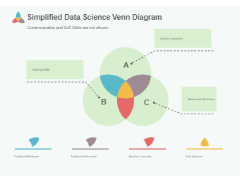 Simplified Data Science Venn Diagram