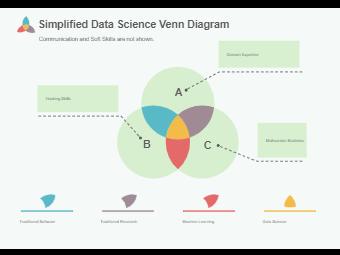 Simplified Data Science Venn Diagram