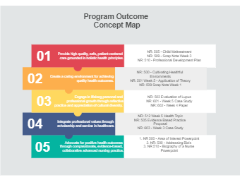 Program Outcomes Diagram