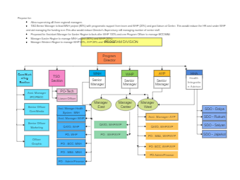 Program Department Org Chart