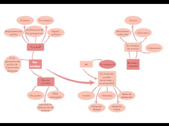 Modelo conceptual Ortografia