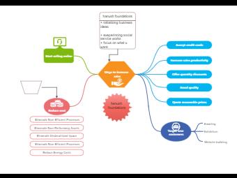 Conceptual Diagram of Ways to Increase Sales