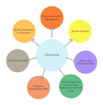 Bubble Map About Education