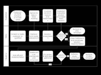 Salesperson Sales Process Flowchart