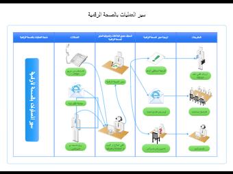 Digital Health Operation Flowchart