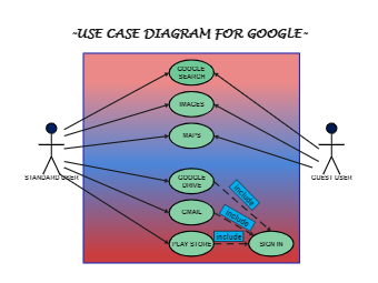 Google Use Case UML Diagram