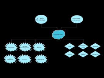 Literature Concept Map