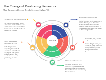 The Change of Purchasing Behaviors