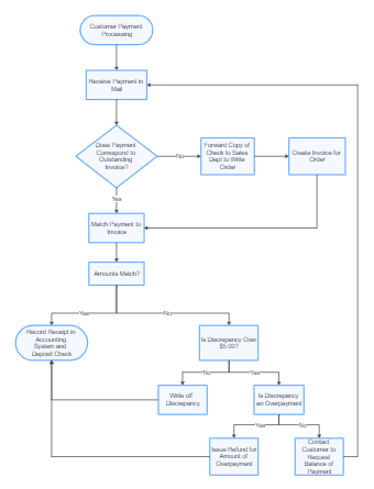 Customer Payment Flowchart