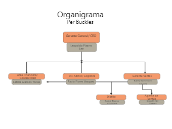 Organizational Chart for Per Buckles