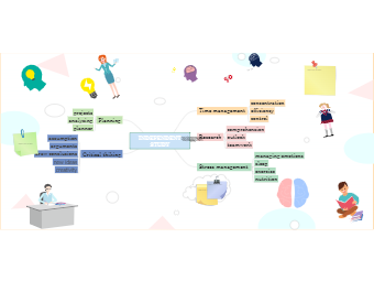 Independent Study Mind Map