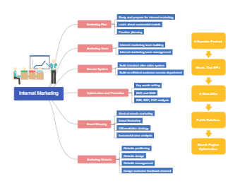 Internet Marketing Mind Map