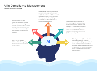 AI in Management List Diagram