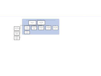 Different Departments Org Chart