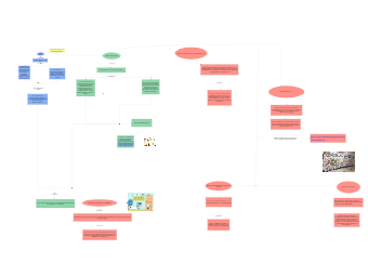Fucnitonal Diversity in Society Concept Map