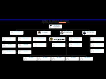 Organization Chart and Human Resources