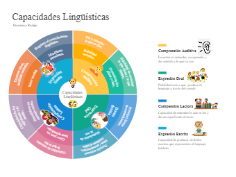 Linguistic Capabilities Diagram