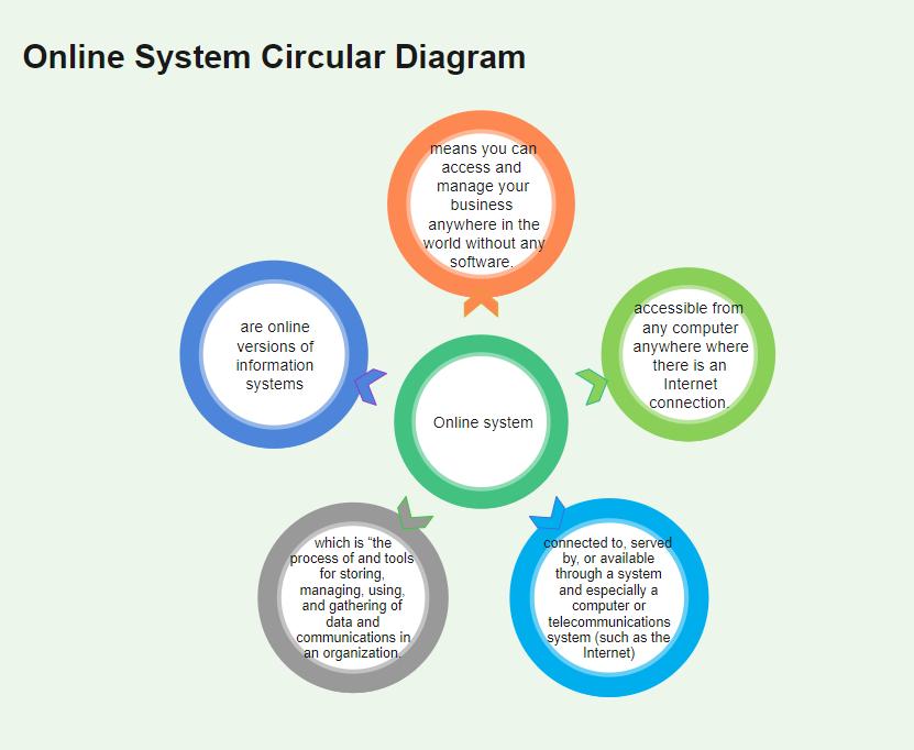Online Information System Diagram