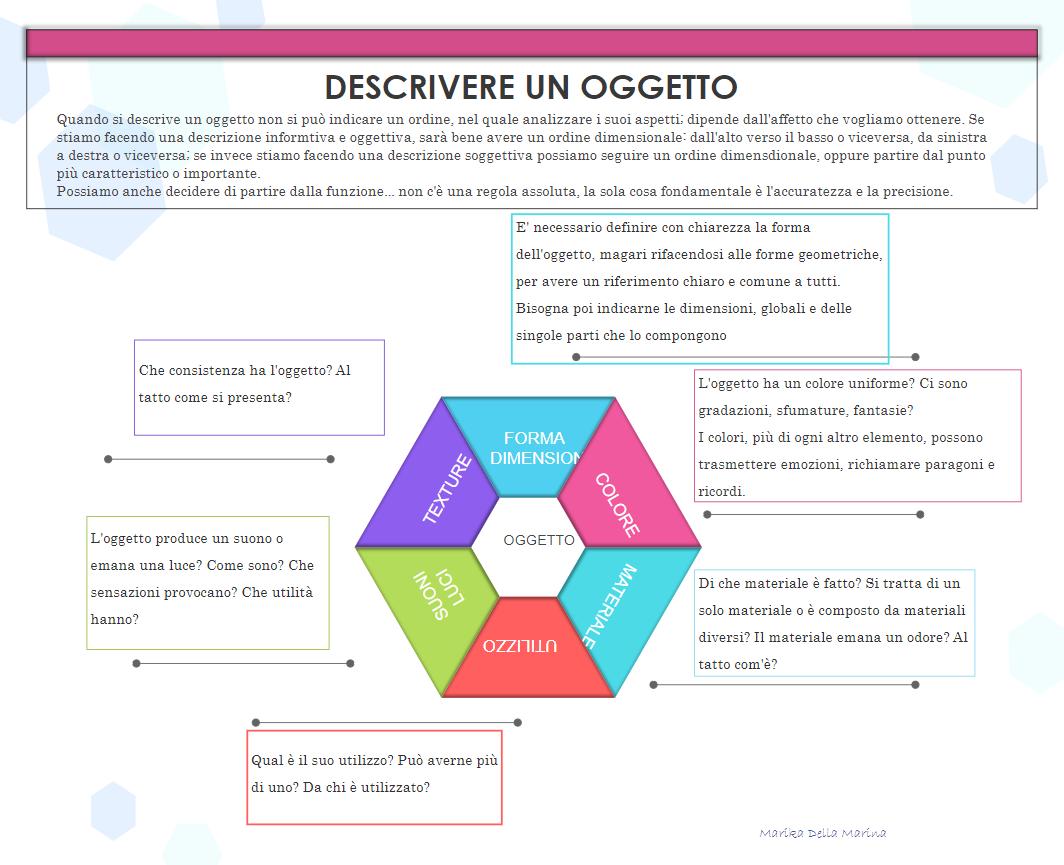 Object Description Diagram
