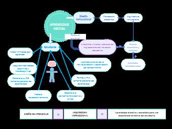 Virtual Learning Process Diagram