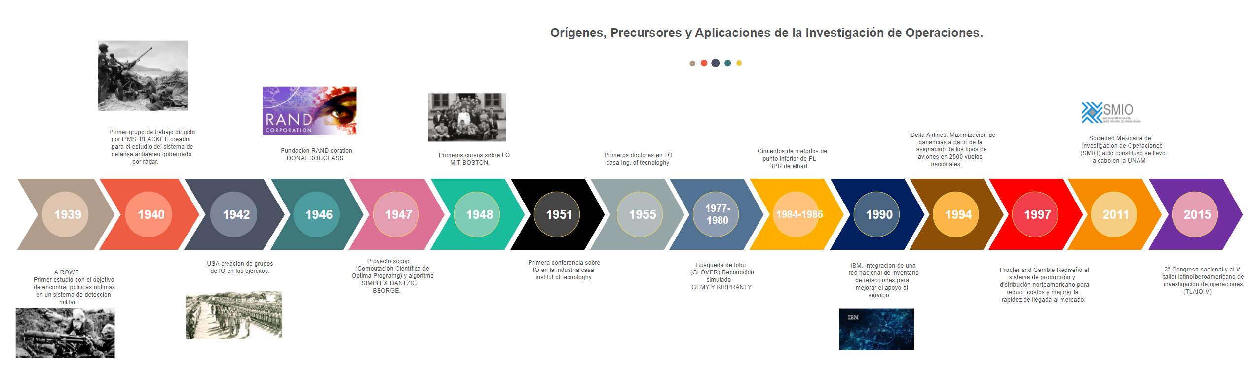Operations Investigation Timeline
