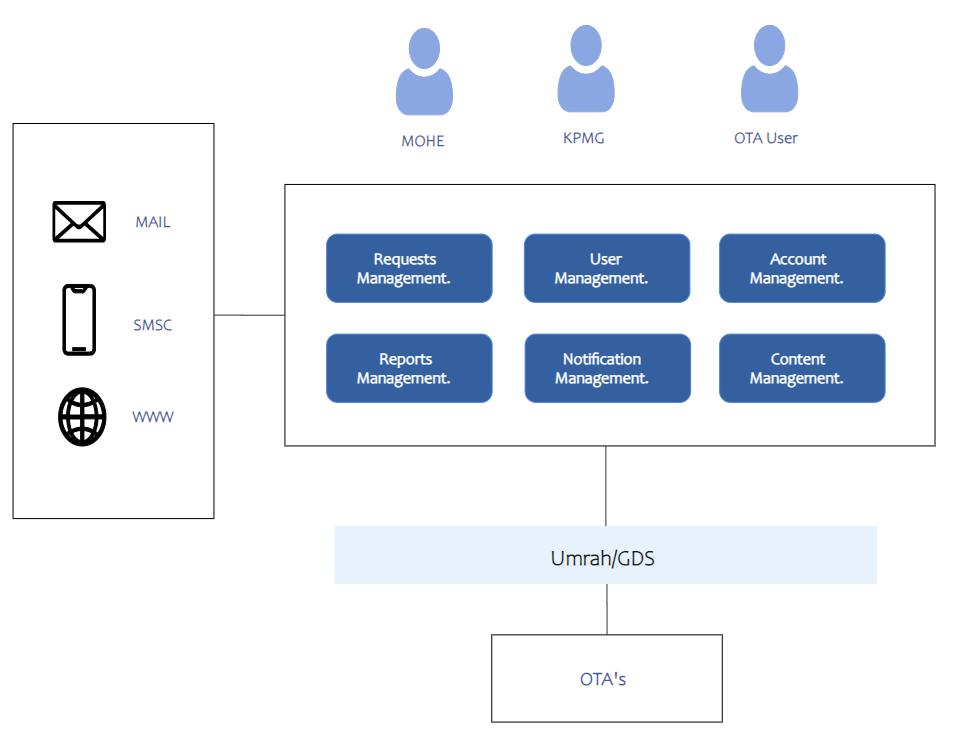 OTA Business Architecture Diagram