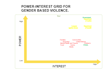 Grid for Gender Based Violence