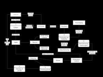 Logical Level Data Flow Diagram