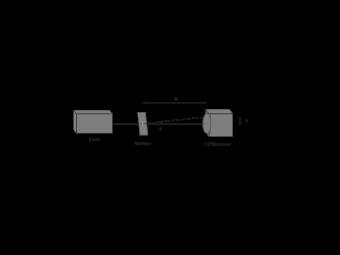 Fraunhofer Diffraction Diagram