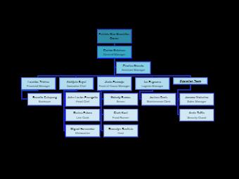 Patricia Mae Macahilos Org Chart