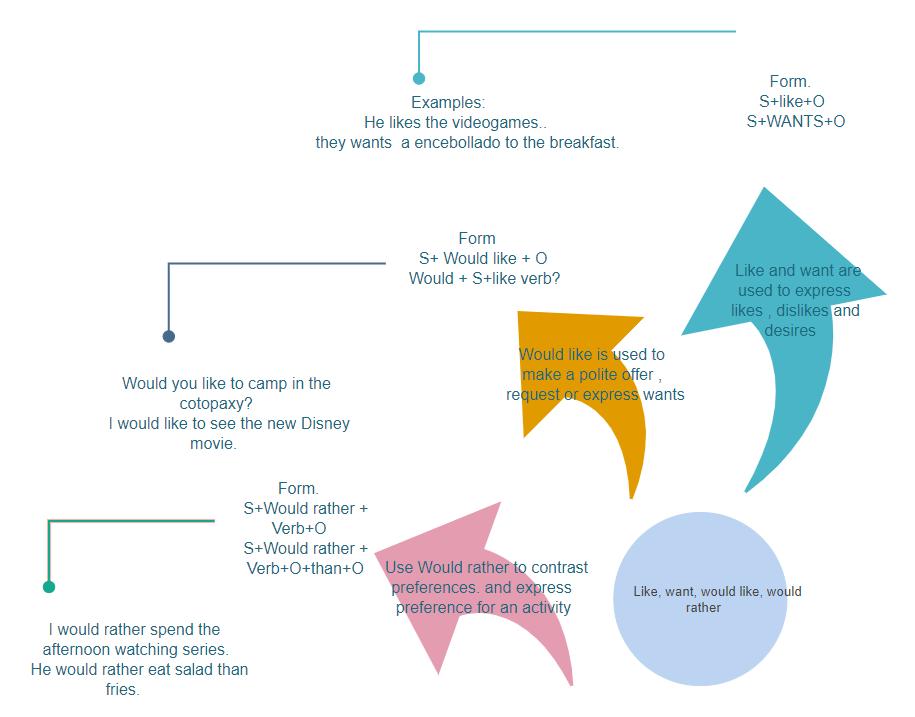 English Grammer Arrow Diagram