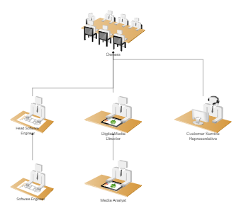 Technology Company Org Chart