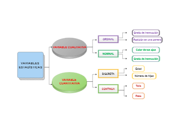 Statistical Variables Mind Map