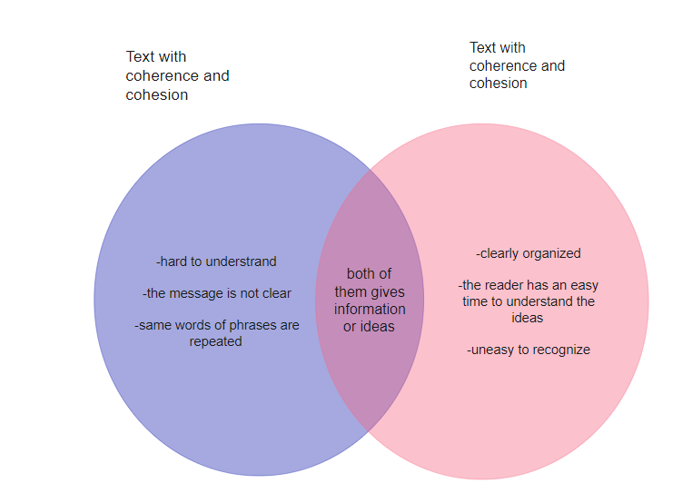 Coherence and Cohesion English Venn Diagram