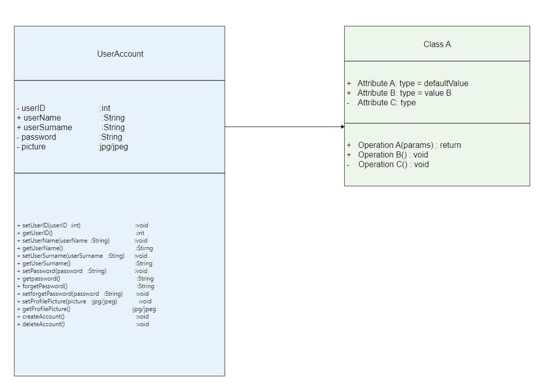 User Account Class Diagram