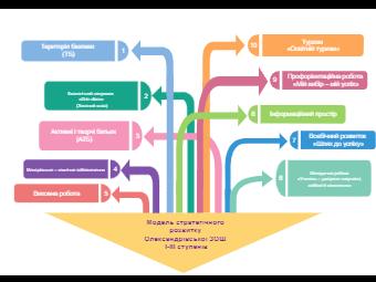 Secondary School Strategic Development