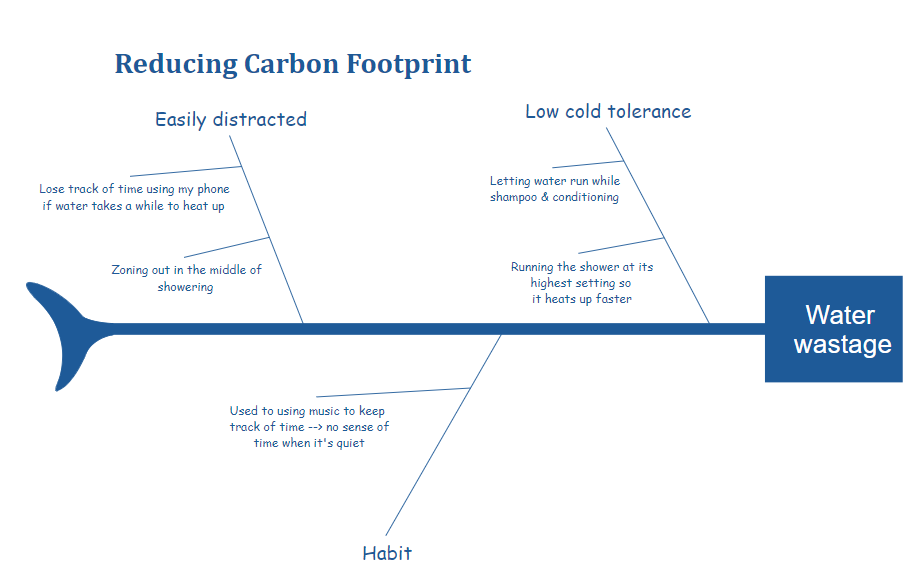 Reducing Carbon Footprint Fishbone Diagram