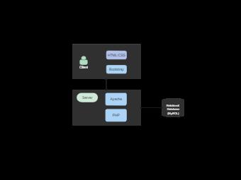 SQL Diagram Example