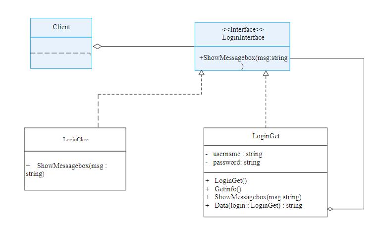 Message Box UML Diagram